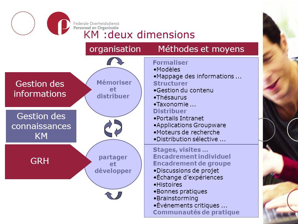 KM :deux dimensions organisationMéthodes et moyens GRH Gestion des informations partager et développer Formaliser Modèles Mappage des informations...