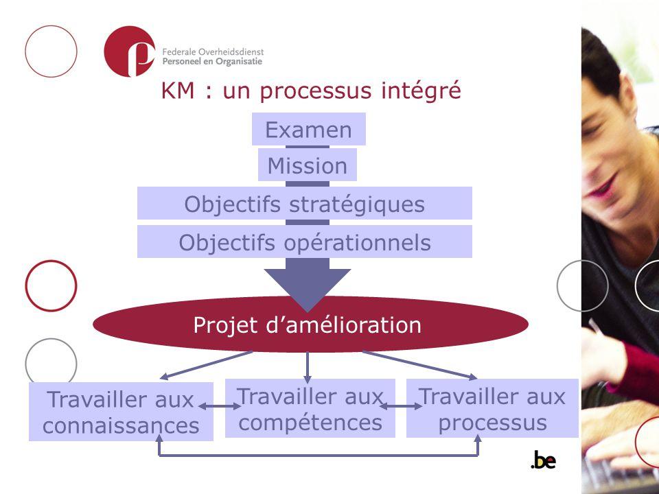 KM : un processus intégré Examen Mission Objectifs stratégiques Objectifs opérationnels Projet damélioration Travailler aux connaissances Travailler a