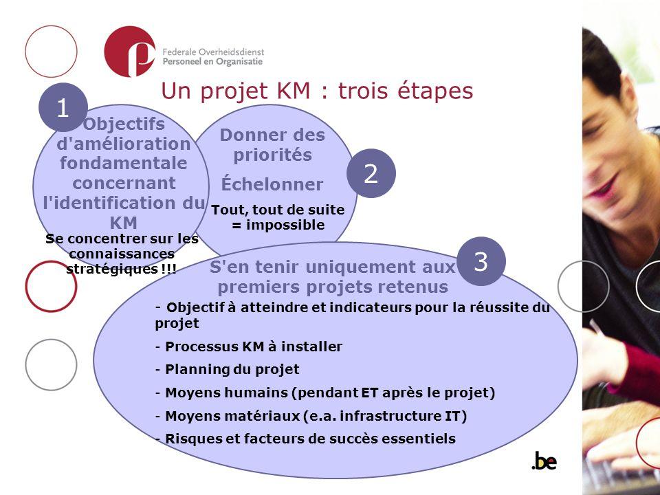 Un projet KM : trois étapes Objectifs d'amélioration fondamentale concernant l'identification du KM 1 Se concentrer sur les connaissances stratégiques