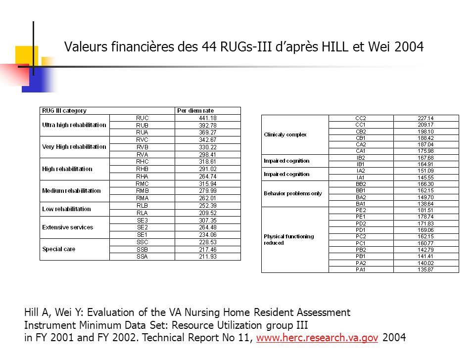 Valeurs financières des 44 RUGs-III daprès HILL et Wei 2004 Hill A, Wei Y: Evaluation of the VA Nursing Home Resident Assessment Instrument Minimum Data Set: Resource Utilization group III in FY 2001 and FY 2002.