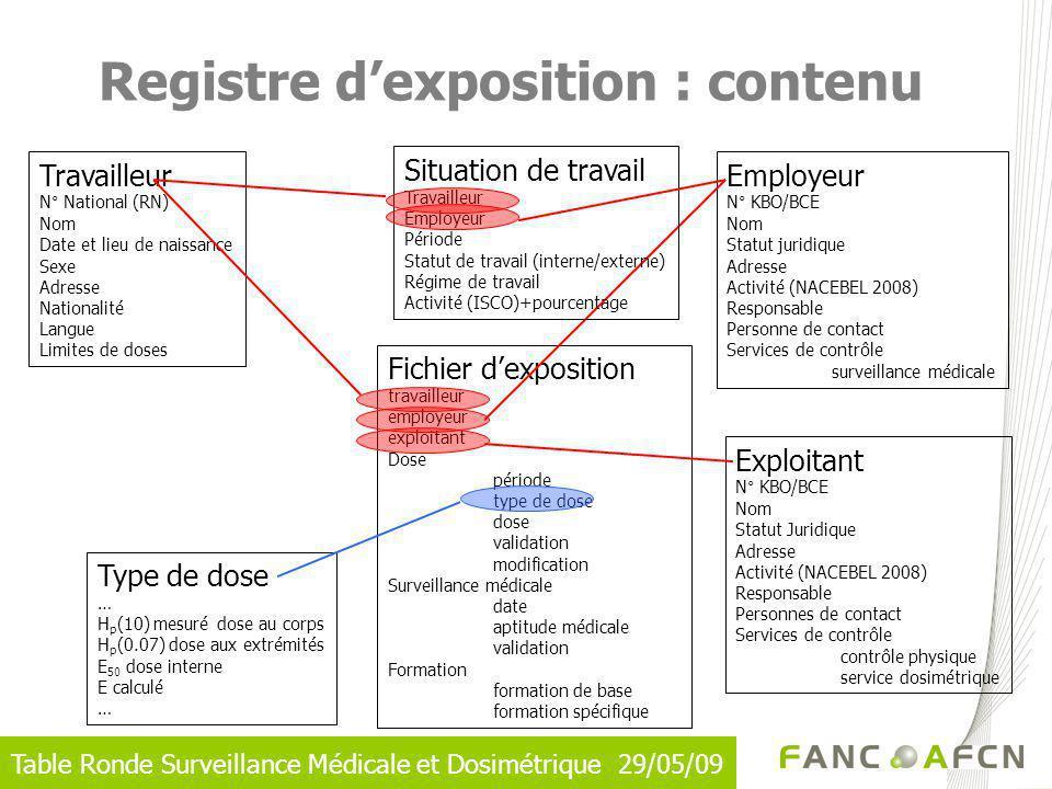 Table Ronde Surveillance Médicale et Dosimétrique 29/05/09 Registre dexposition : contenu Travailleur N° National (RN) Nom Date et lieu de naissance S