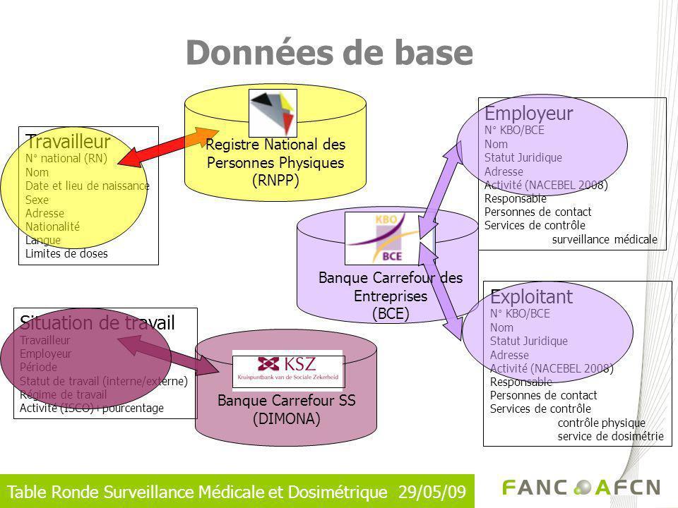 Table Ronde Surveillance Médicale et Dosimétrique 29/05/09 Données de base Travailleur N° national (RN) Nom Date et lieu de naissance Sexe Adresse Nat