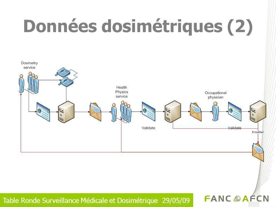 Table Ronde Surveillance Médicale et Dosimétrique 29/05/09 Données dosimétriques (2)