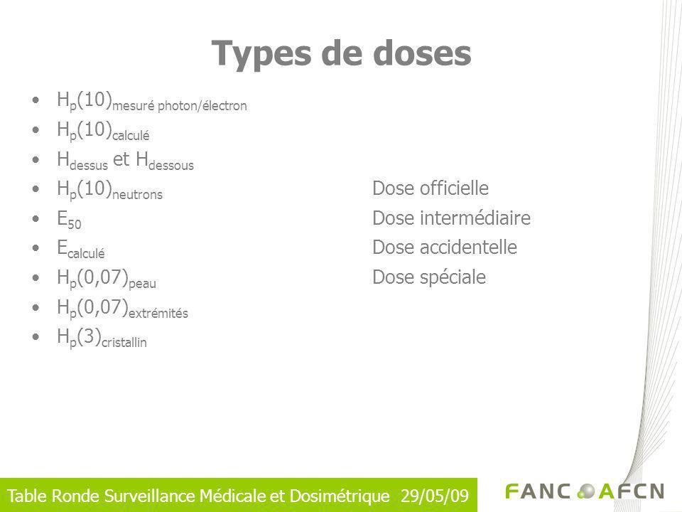 Table Ronde Surveillance Médicale et Dosimétrique 29/05/09 Types de doses H p (10) mesuré photon/électron H p (10) calculé H dessus et H dessous H p (