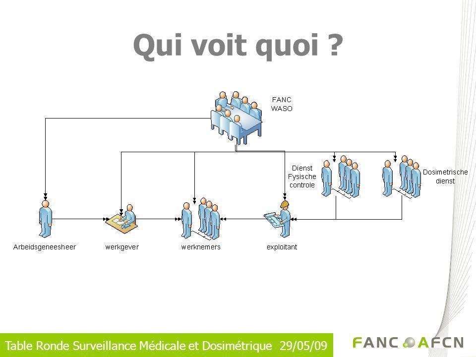 Table Ronde Surveillance Médicale et Dosimétrique 29/05/09 Qui voit quoi ?