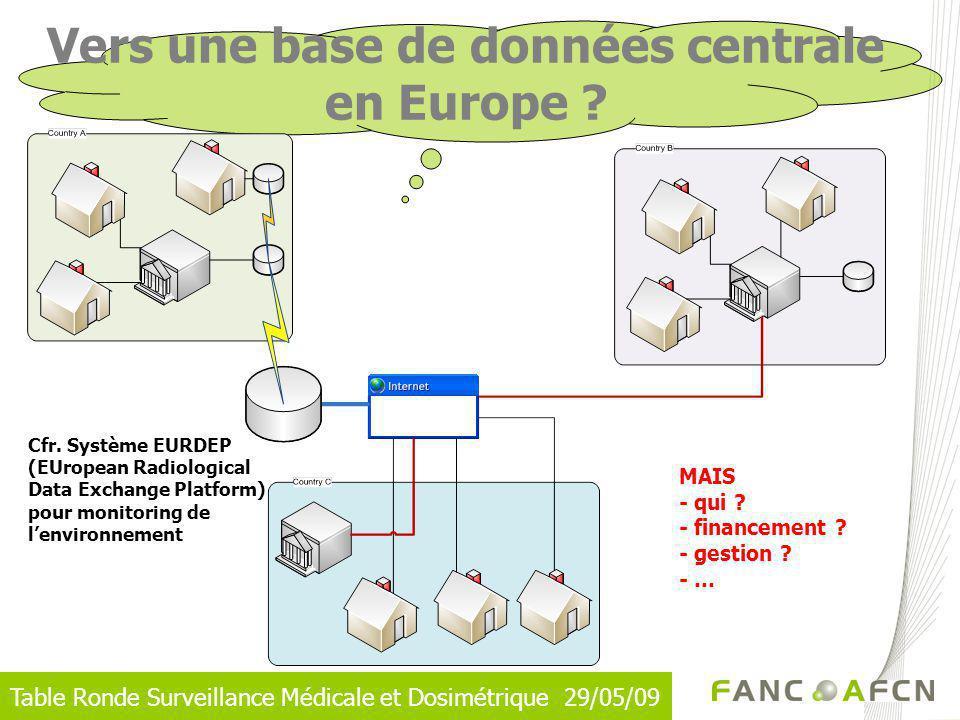 Table Ronde Surveillance Médicale et Dosimétrique 29/05/09 Vers une base de données centrale en Europe ? Cfr. Système EURDEP (EUropean Radiological Da