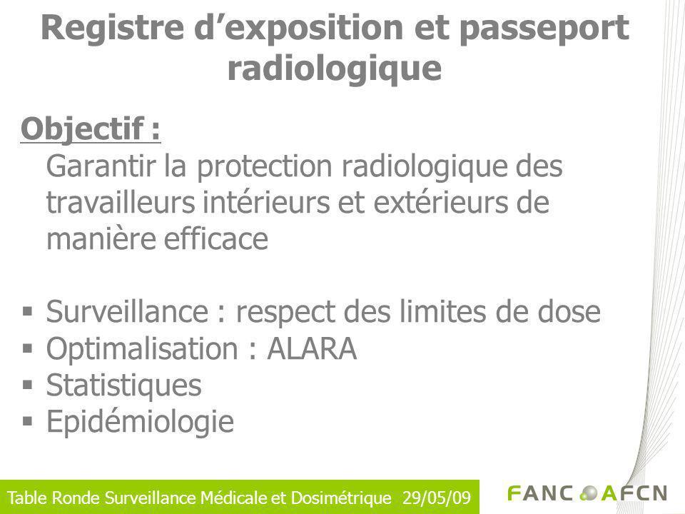 Table Ronde Surveillance Médicale et Dosimétrique 29/05/09 Objectif : Garantir la protection radiologique des travailleurs intérieurs et extérieurs de