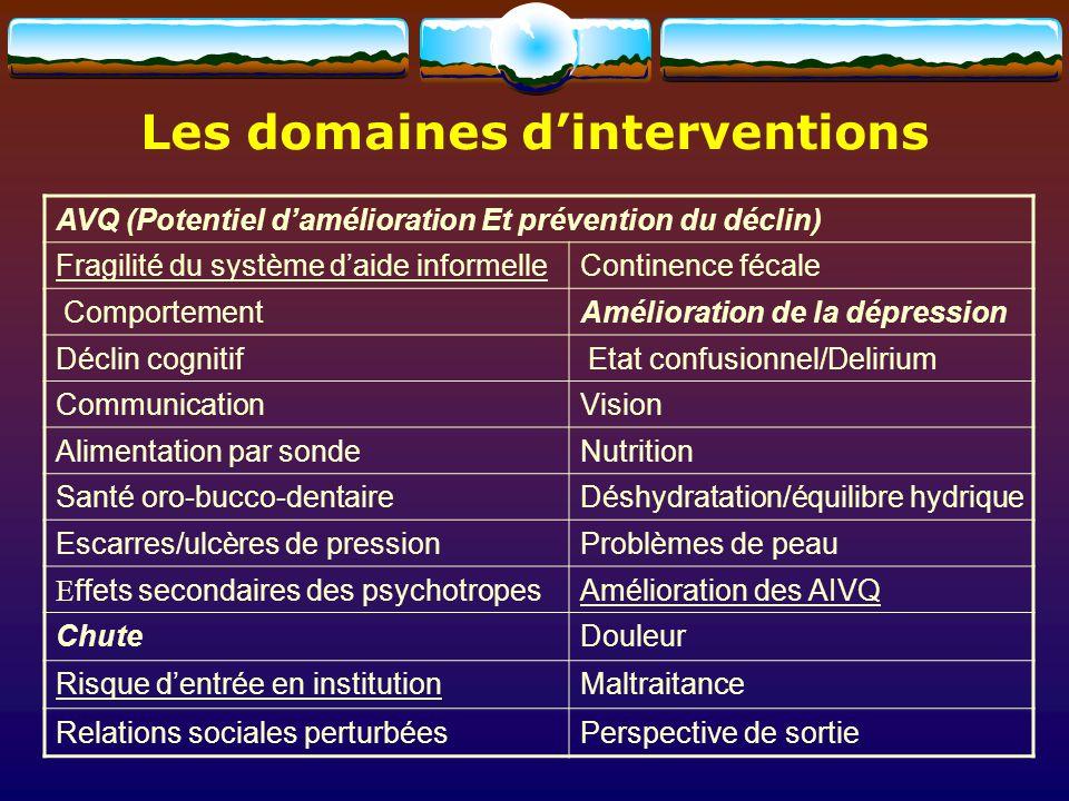 Les domaines dinterventions AVQ (Potentiel damélioration Et prévention du déclin) Fragilité du système daide informelleContinence fécale ComportementA
