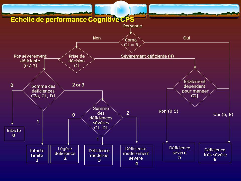 NonOui Coma C1 = 5 Personne Pas sévèrement déficiente (0 à 3) Prise de décision C1 Sévèrement déficiente (4) Somme des déficiences C2a, C1, D1 Totalem