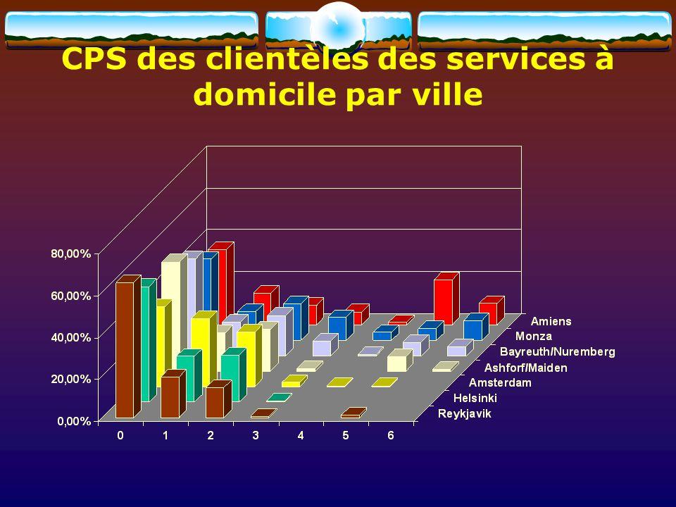 CPS des clientèles des services à domicile par ville