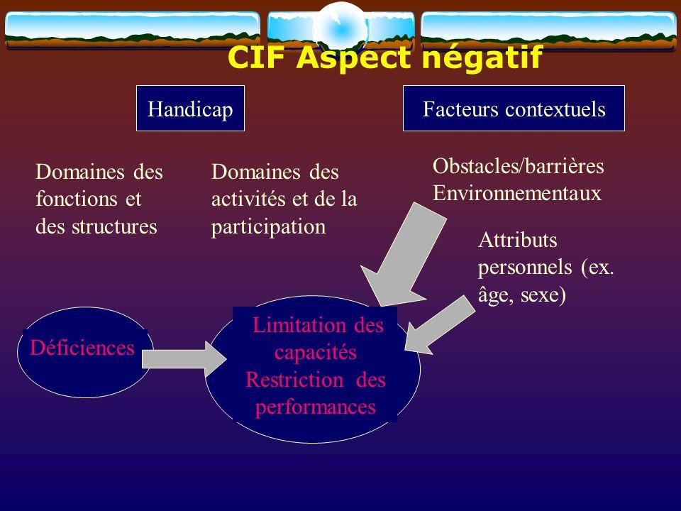 HandicapFacteurs contextuels Limitation des capacités Restriction des performances Déficiences Domaines des activités et de la participation Domaines