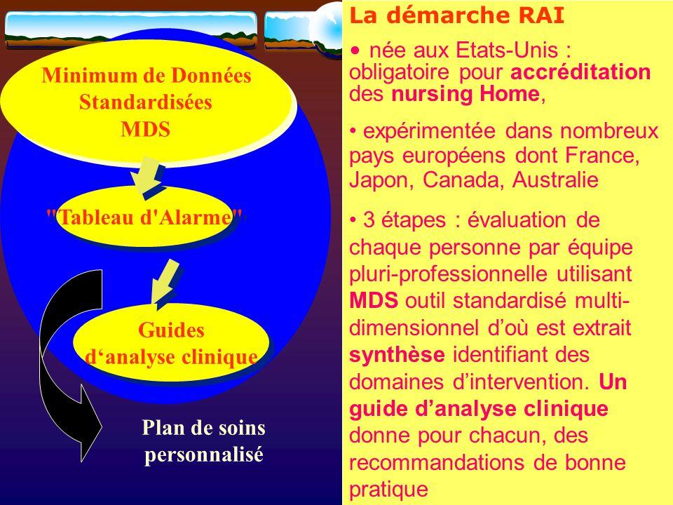 Minimum de Données Standardisées MDS Minimum de Données Standardisées MDS