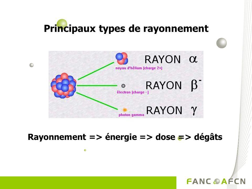 Radioactivité Radioactivité De kern van een zogenaamd radioactief atoom, is instabiel; de kern zal uit elkaar vallen en hierbij energie produceren… No