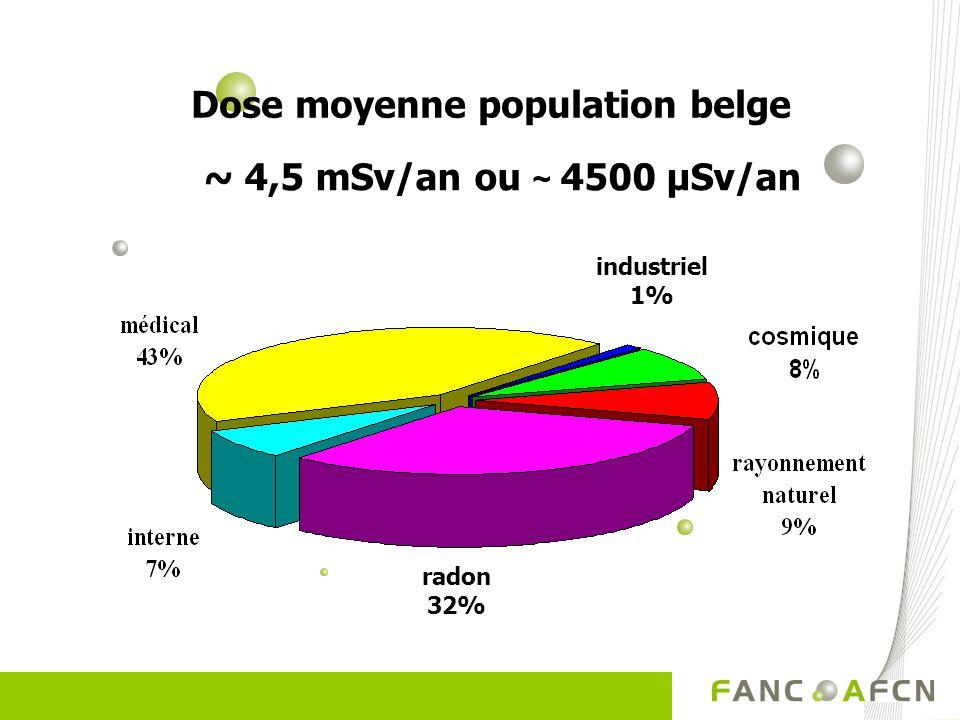 Où rencontrons-nous la radioactivité ? Applications médicales (100 à 200 µSv/an) : -Radiologie -Dentiste -Médecine nucléaire -Radiothérapie Applicatio