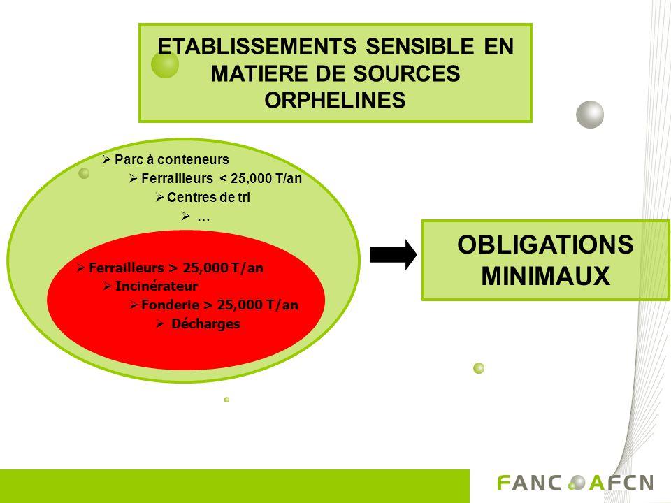 Problématique des sources orphelines Exemple 1: Algericas (Sp)–1998 source de Cs-137 dans la ferraille 6 millions euro de dommages Exemple 2 : Cs-137
