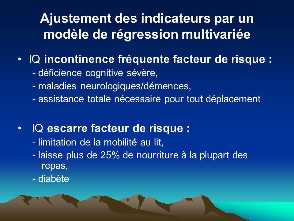Ajustement des indicateurs par un modèle de régression multivariée IQ incontinence fréquente facteur de risque : - déficience cognitive sévère, - mala