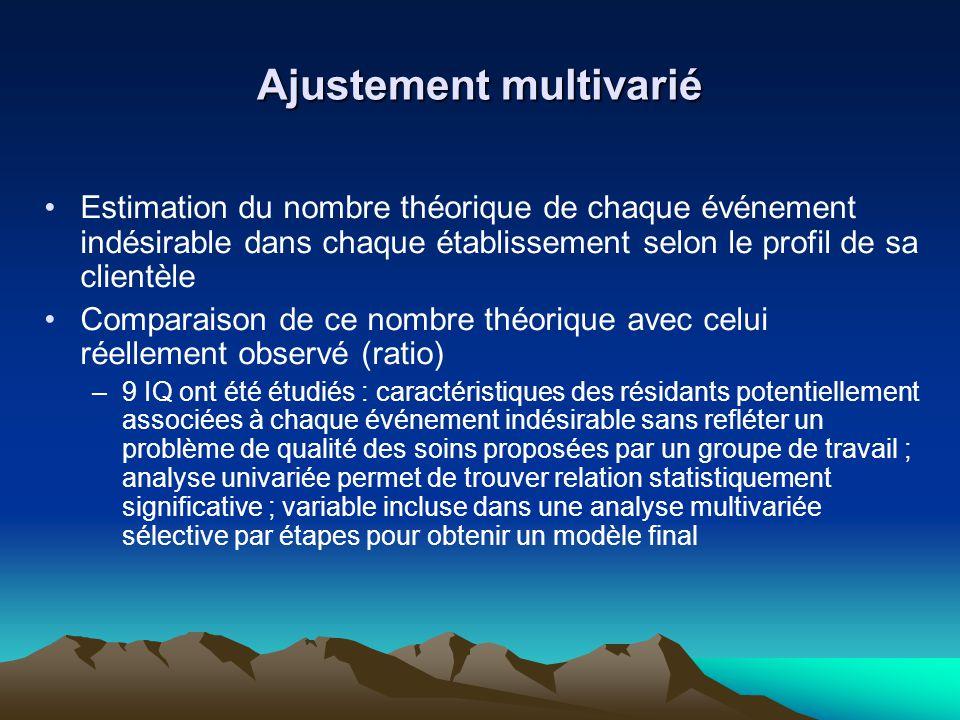 Ajustement multivarié Estimation du nombre théorique de chaque événement indésirable dans chaque établissement selon le profil de sa clientèle Compara