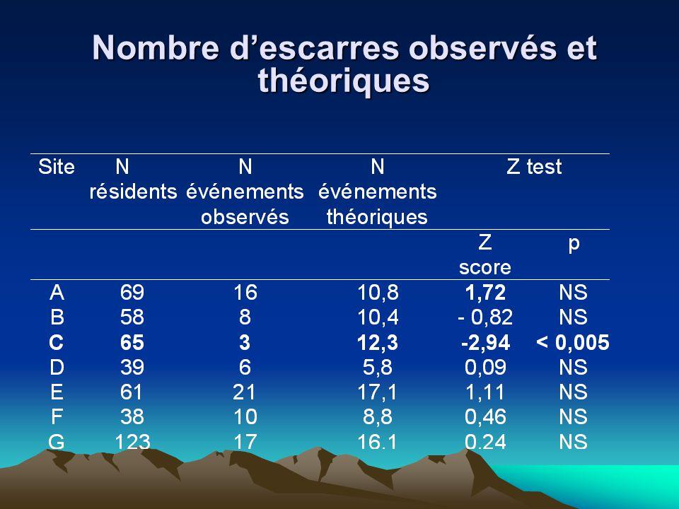 Nombre descarres observés et théoriques