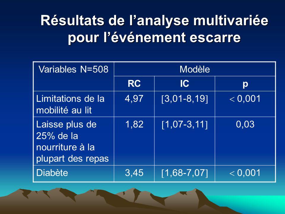 Résultats de lanalyse multivariée pour lévénement escarre Variables N=508Modèle RCICp Limitations de la mobilité au lit 4,97 3,01-8,19 0,001 Laisse pl