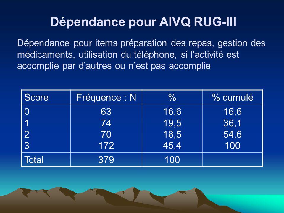 Dépendance pour AIVQ RUG-III ScoreFréquence : N% cumulé 01230123 63 74 70 172 16,6 19,5 18,5 45,4 16,6 36,1 54,6 100 Total379100 Dépendance pour items