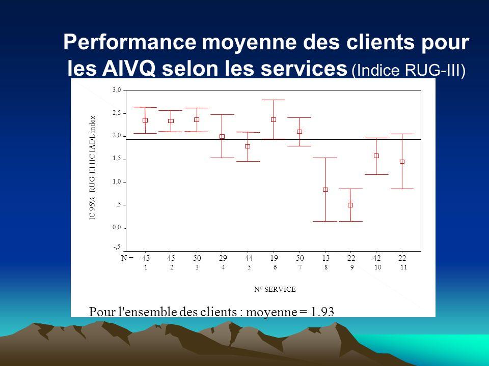 Performance moyenne des clients pour les AIVQ selon les services (Indice RUG-III)