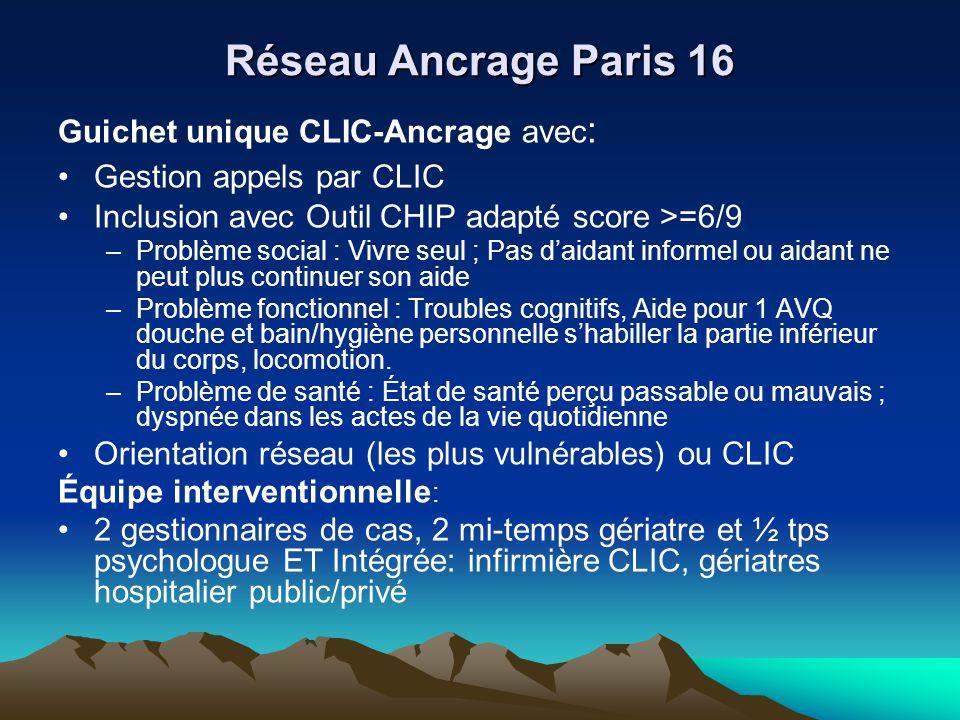 Réseau Ancrage Paris 16 Guichet unique CLIC-Ancrage avec : Gestion appels par CLIC Inclusion avec Outil CHIP adapté score >=6/9 –Problème social : Viv