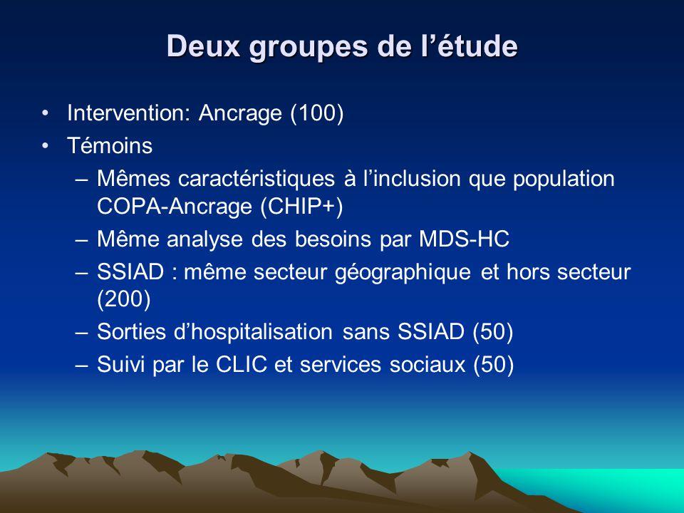 Deux groupes de létude Intervention: Ancrage (100) Témoins –Mêmes caractéristiques à linclusion que population COPA-Ancrage (CHIP+) –Même analyse des