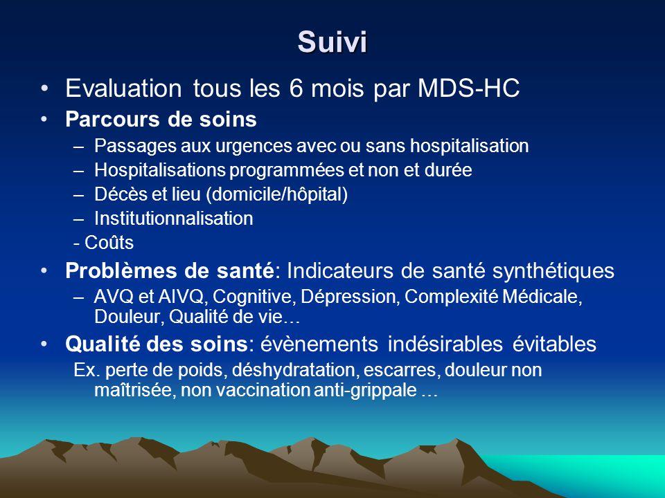 Suivi Evaluation tous les 6 mois par MDS-HC Parcours de soins –Passages aux urgences avec ou sans hospitalisation –Hospitalisations programmées et non