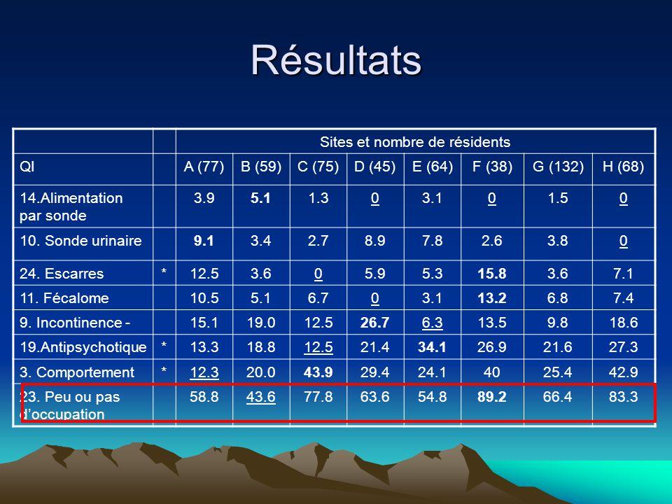 Résultats Sites et nombre de résidents QIA (77)B (59)C (75)D (45)E (64)F (38)G (132)H (68) 14.Alimentation par sonde 3.95.11.303.101.50 10. Sonde urin