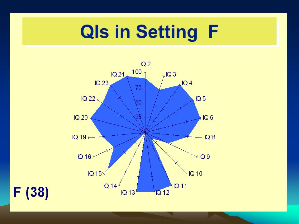 QIs in Setting F