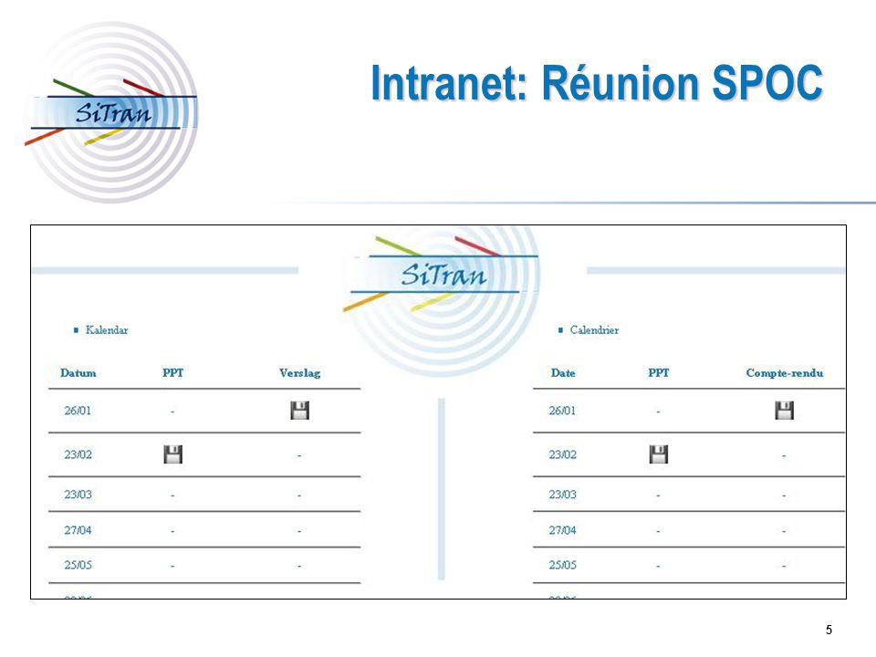 5 Intranet: Réunion SPOC
