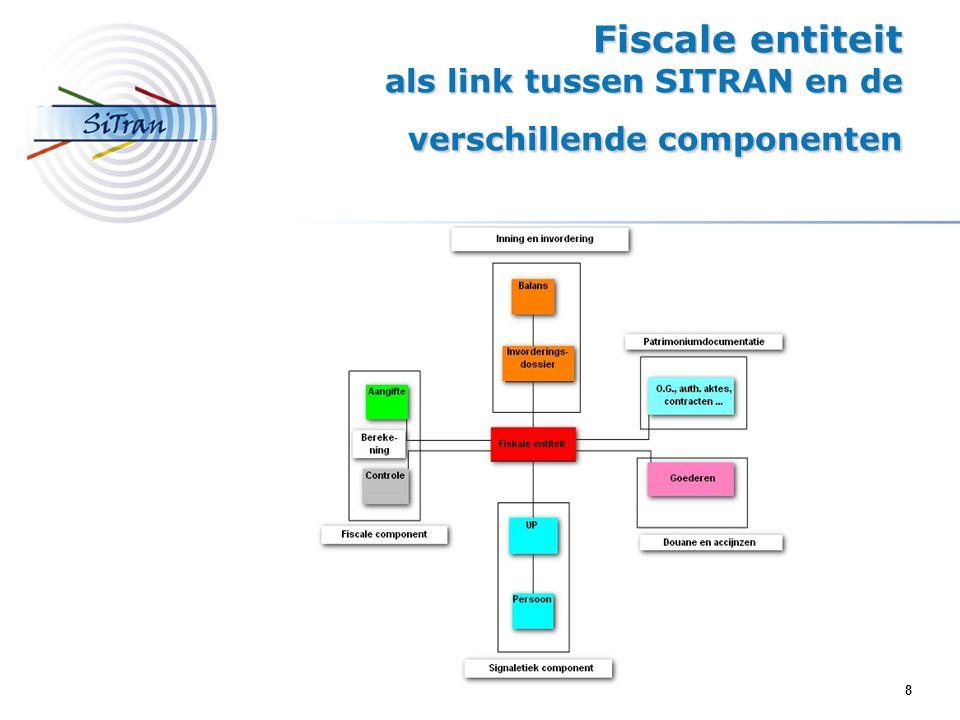 8 Fiscale entiteit als link tussen SITRAN en de verschillende componenten
