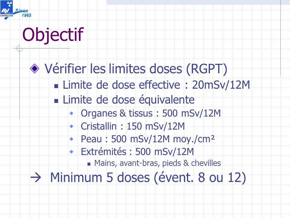 1965 Since Objectif Vérifier les limites doses (RGPT) Limite de dose effective : 20mSv/12M Limite de dose équivalente Organes & tissus : 500 mSv/12M Cristallin : 150 mSv/12M Peau : 500 mSv/12M moy./cm² Extrémités : 500 mSv/12M Mains, avant-bras, pieds & chevilles Minimum 5 doses (évent.