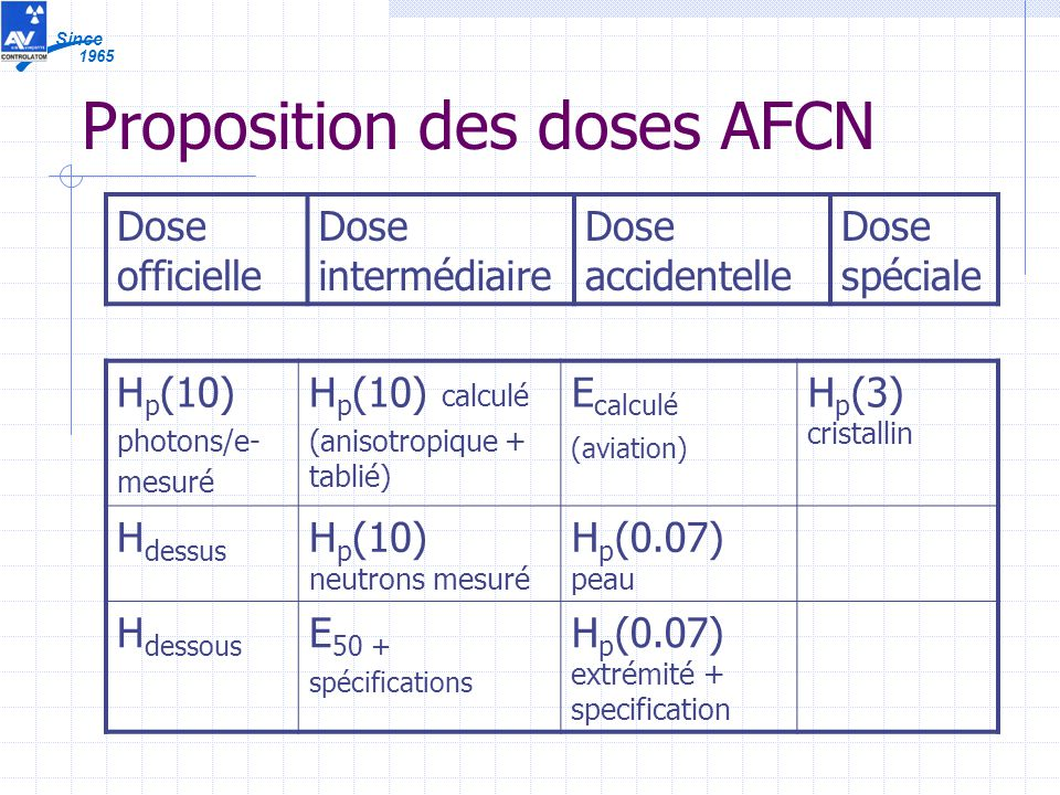 1965 Since Proposition des doses AFCN H p (10) photons/e- mesuré H p (10) calculé (anisotropique + tablié) E calculé (aviation) H p (3) cristallin H d
