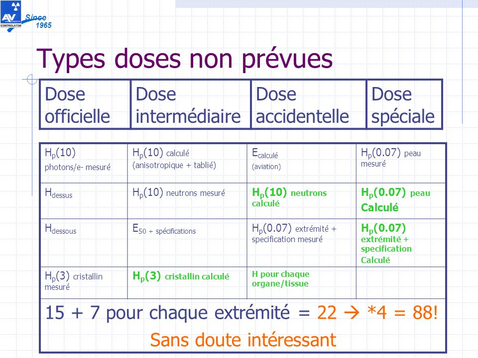 1965 Since Types doses non prévues H p (10) photons/e- mesuré H p (10) calculé (anisotropique + tablié) E calculé (aviation) H p (0.07) peau mesuré H