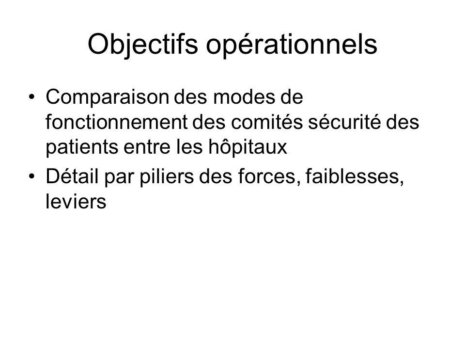 Objectifs opérationnels Comparaison des modes de fonctionnement des comités sécurité des patients entre les hôpitaux Détail par piliers des forces, faiblesses, leviers