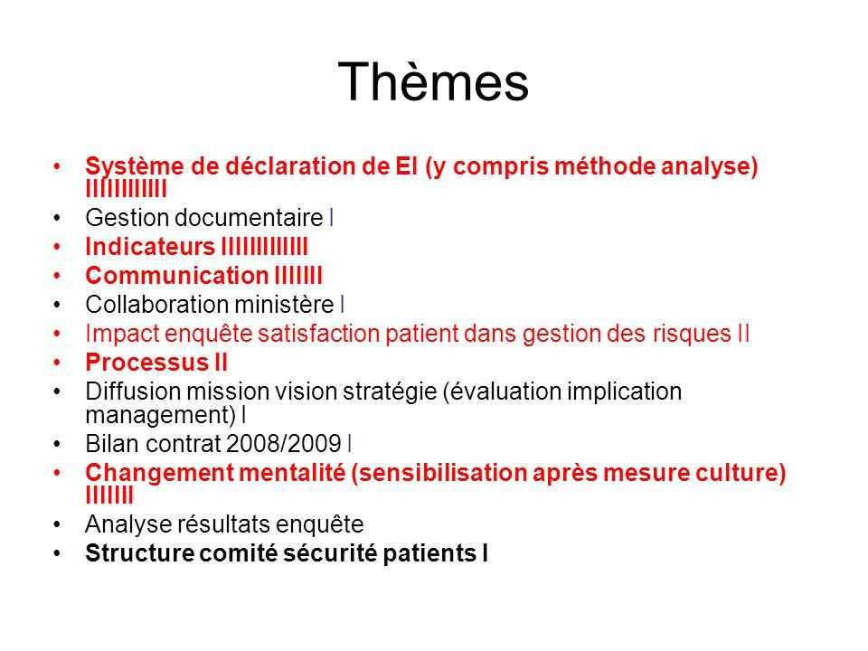 Thèmes Système de déclaration de EI (y compris méthode analyse) IIIIIIIIIIII Gestion documentaire I Indicateurs IIIIIIIIIIIII Communication IIIIIII Co