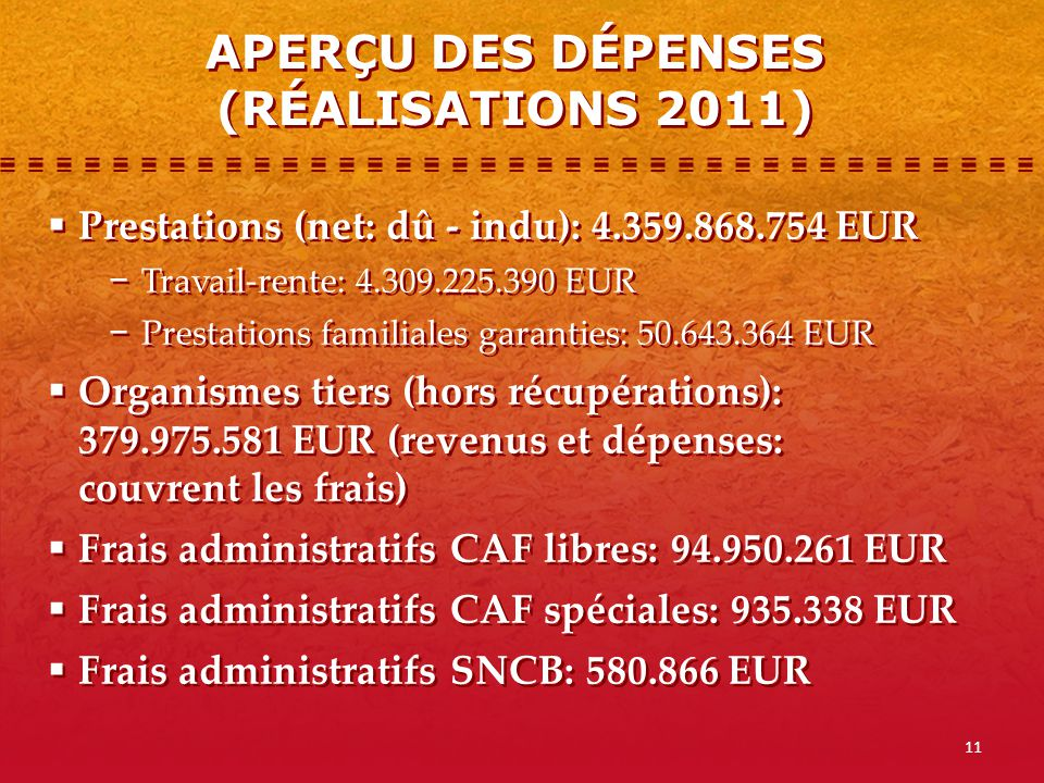 12 Organismes tiers (hors récupérations): 379.975.581 EUR (revenus et dépenses) + frais administratifs: 5.792.709 EUR Frais administratifs payés par des tiers: 1,35% et 2% en fonction de la complexité des dossiers Cotisations capitatives: 91.471.742 EUR Organismes tiers (hors récupérations): 379.975.581 EUR (revenus et dépenses) + frais administratifs: 5.792.709 EUR Frais administratifs payés par des tiers: 1,35% et 2% en fonction de la complexité des dossiers Cotisations capitatives: 91.471.742 EUR APERÇU DES RECETTES (RÉALISATIONS 2011)