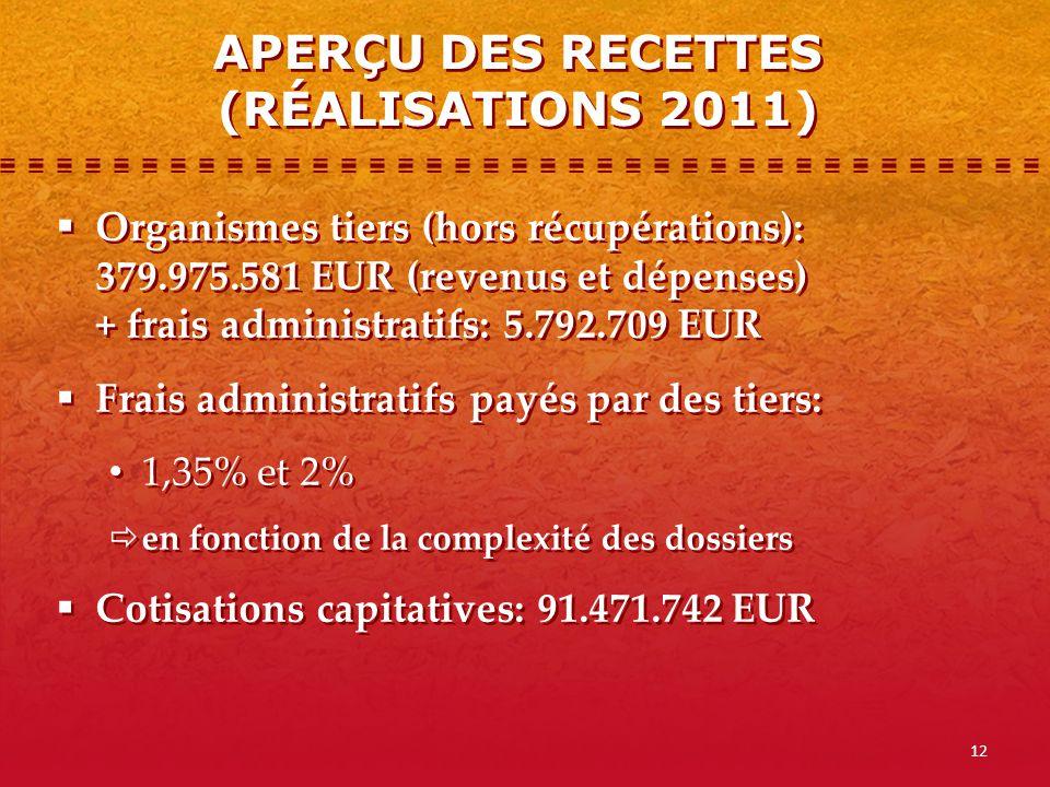 12 Organismes tiers (hors récupérations): 379.975.581 EUR (revenus et dépenses) + frais administratifs: 5.792.709 EUR Frais administratifs payés par d