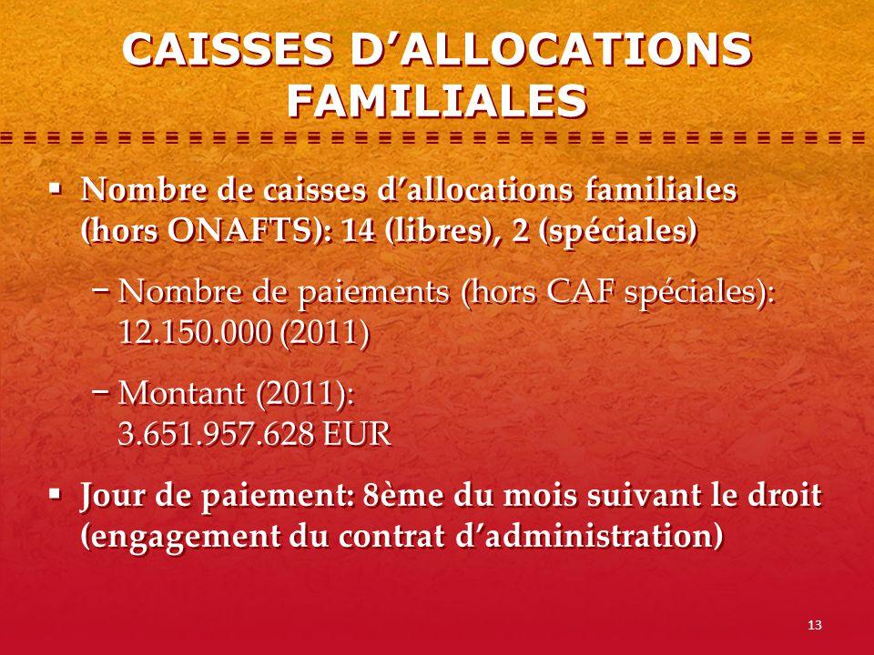 13 Nombre de caisses dallocations familiales (hors ONAFTS): 14 (libres), 2 (spéciales) Nombre de paiements (hors CAF spéciales): 12.150.000 (2011) Mon