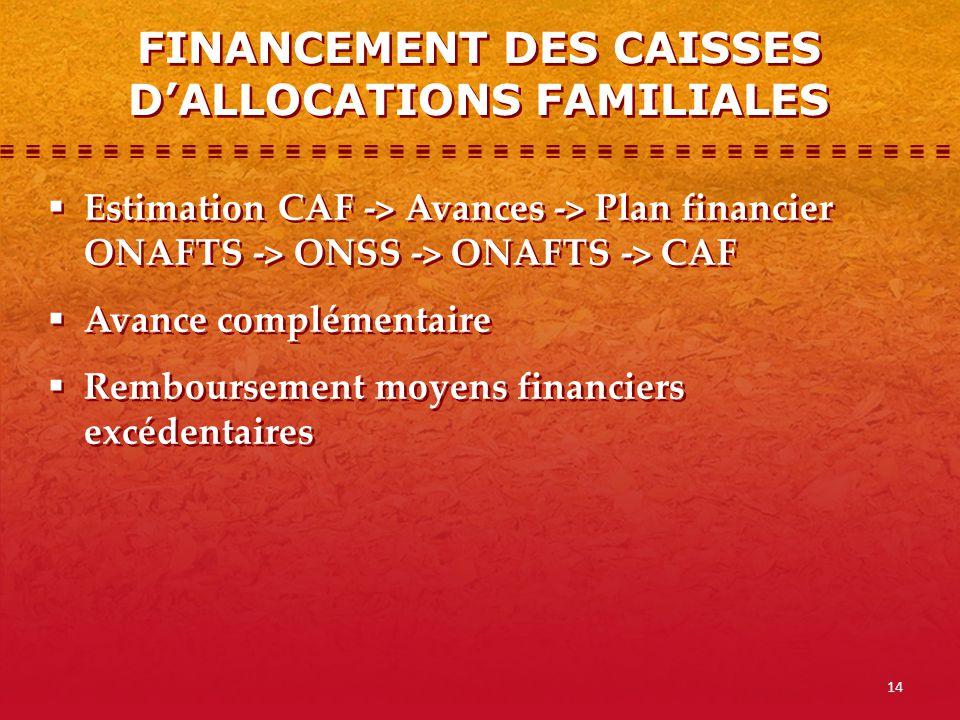 14 Estimation CAF -> Avances -> Plan financier ONAFTS -> ONSS -> ONAFTS -> CAF Avance complémentaire Remboursement moyens financiers excédentaires Est