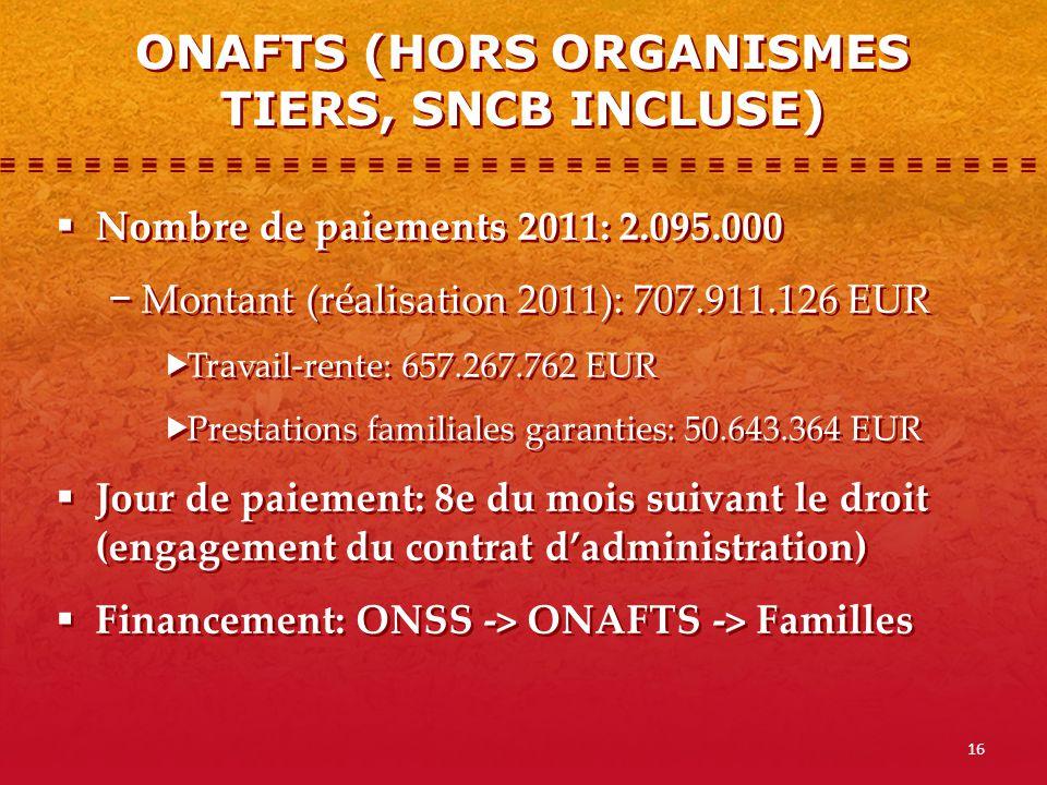 16 Nombre de paiements 2011: 2.095.000 Montant (réalisation 2011): 707.911.126 EUR Travail-rente: 657.267.762 EUR Prestations familiales garanties: 50