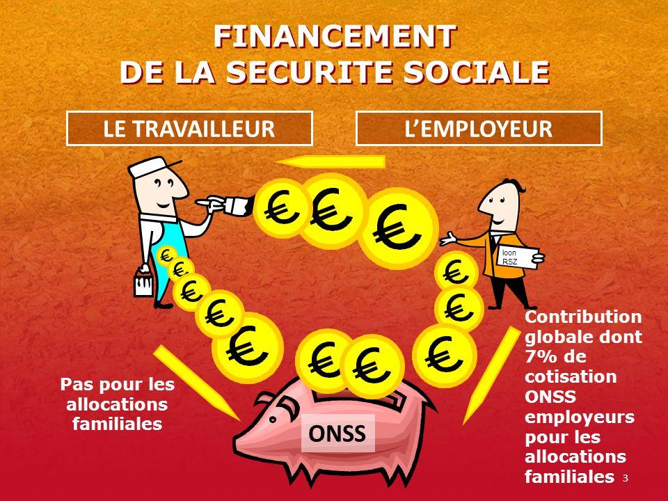 3 FINANCEMENT DE LA SECURITE SOCIALE LE TRAVAILLEURLEMPLOYEUR ONSS Pas pour les allocations familiales loon RSZ Contribution globale dont 7% de cotisa
