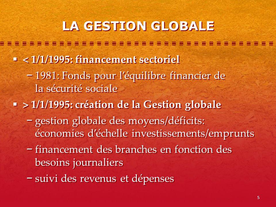 5 LA GESTION GLOBALE < 1/1/1995: financement sectoriel 1981: Fonds pour léquilibre financier de la sécurité sociale > 1/1/1995: création de la Gestion