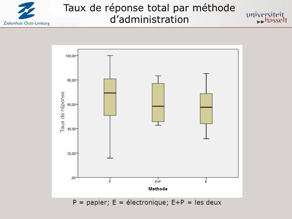 Taux de réponse total par méthode dadministration P = papier; E = électronique; E+P = les deux Taux de réponse