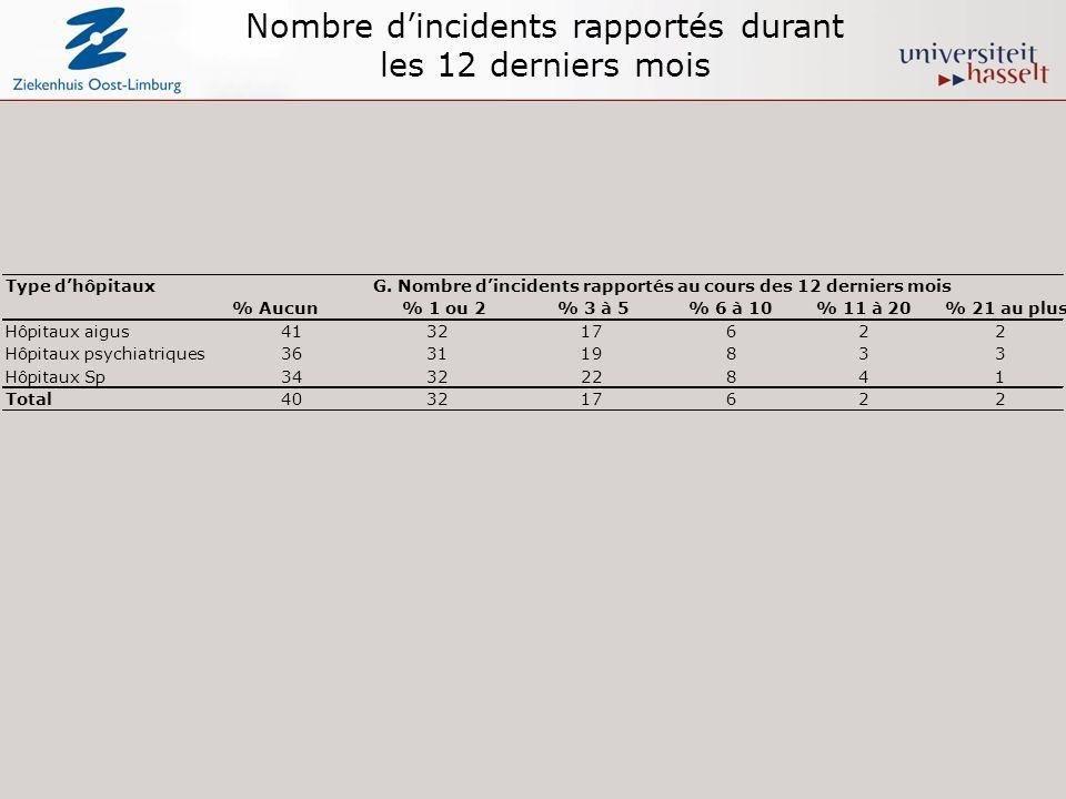 Nombre dincidents rapportés durant les 12 derniers mois Type dhôpitaux % Aucun% 1 ou 2% 3 à 5% 6 à 10% 11 à 20% 21 au plus Hôpitaux aigus413217622 Hôpitaux psychiatriques363119833 Hôpitaux Sp343222841 Total 403217622 G.