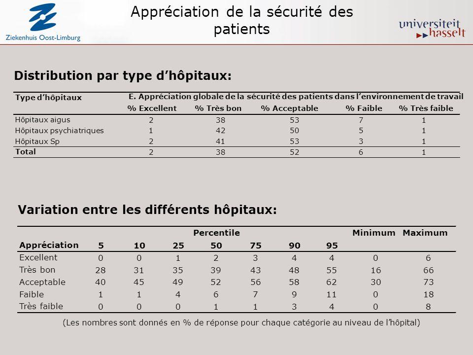 Appréciation de la sécurité des patients Distribution par type dhôpitaux: Variation entre les différents hôpitaux: (Les nombres sont donnés en % de ré
