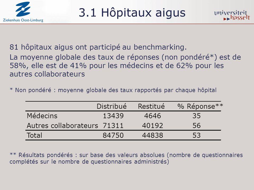 3.1 Hôpitaux aigus 81 hôpitaux aigus ont participé au benchmarking. La moyenne globale des taux de réponses (non pondéré*) est de 58%, elle est de 41%