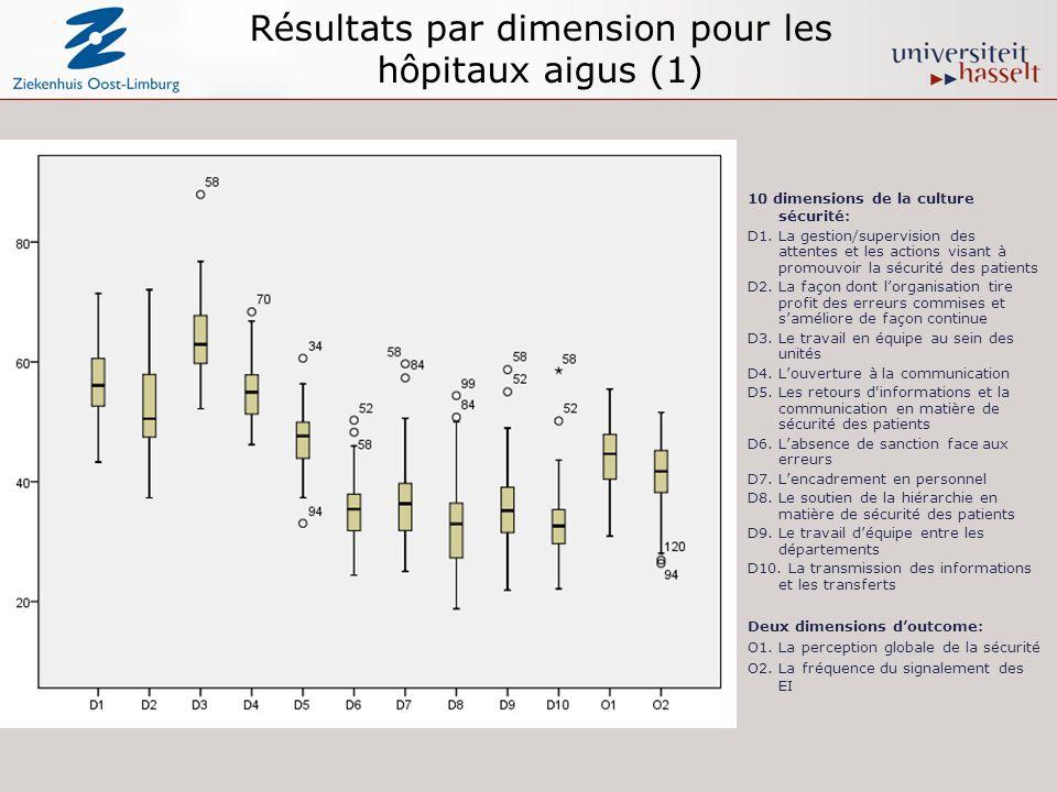 Résultats par dimension pour les hôpitaux aigus (1) 10 dimensions de la culture sécurité: D1. La gestion/supervision des attentes et les actions visan