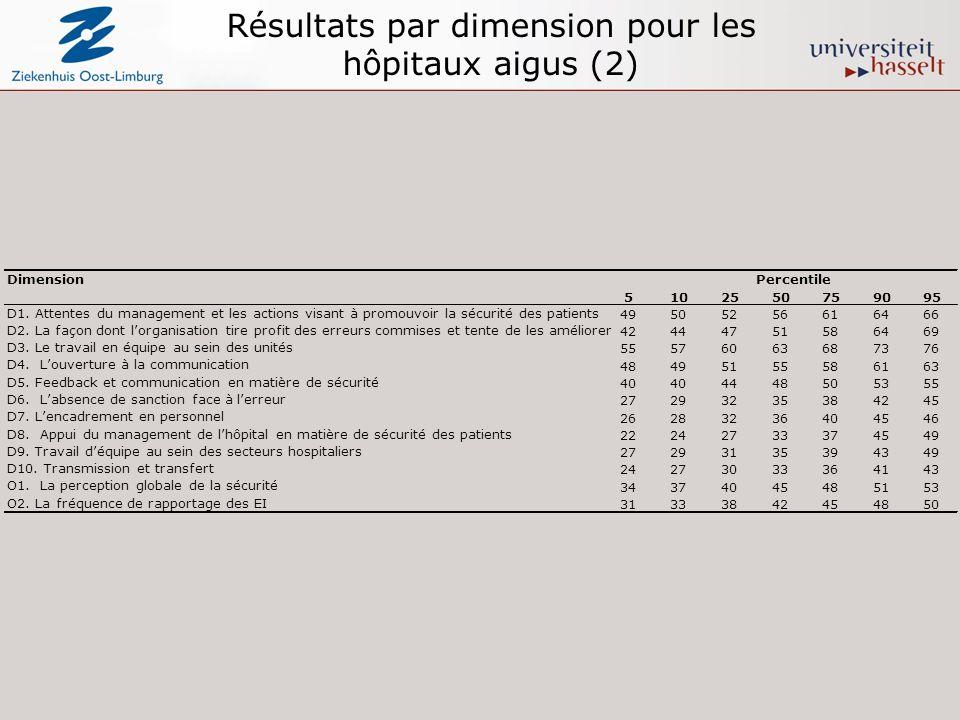 Résultats par dimension pour les hôpitaux aigus (2) DimensionPercentile 5102550759095 D1. Attentes du management et les actions visant à promouvoir la